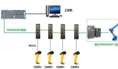 RS232转PROFINET网关在汽车行业的应用案例